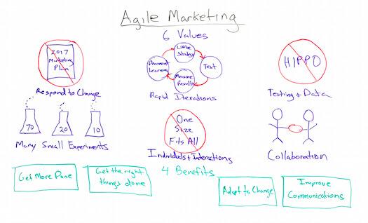 Agile Marketing Concepts for SEO