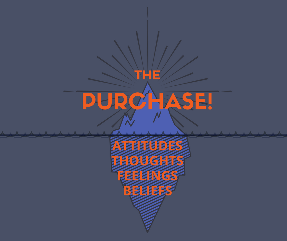 The customer's purchase decision is informed by their attitudes, thoughts, feelings, and beliefs.